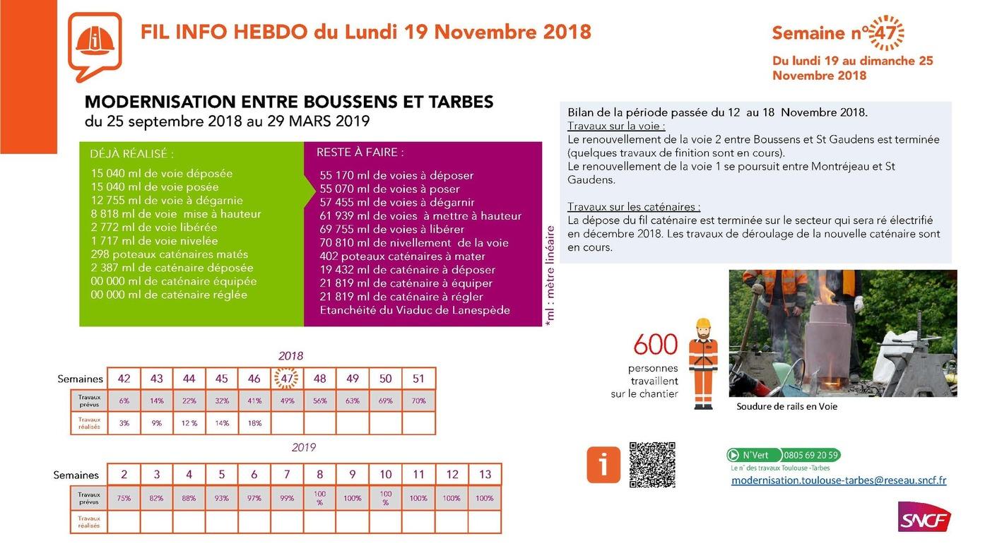 Modernisation ligne SNCF Tarbes - Boussens