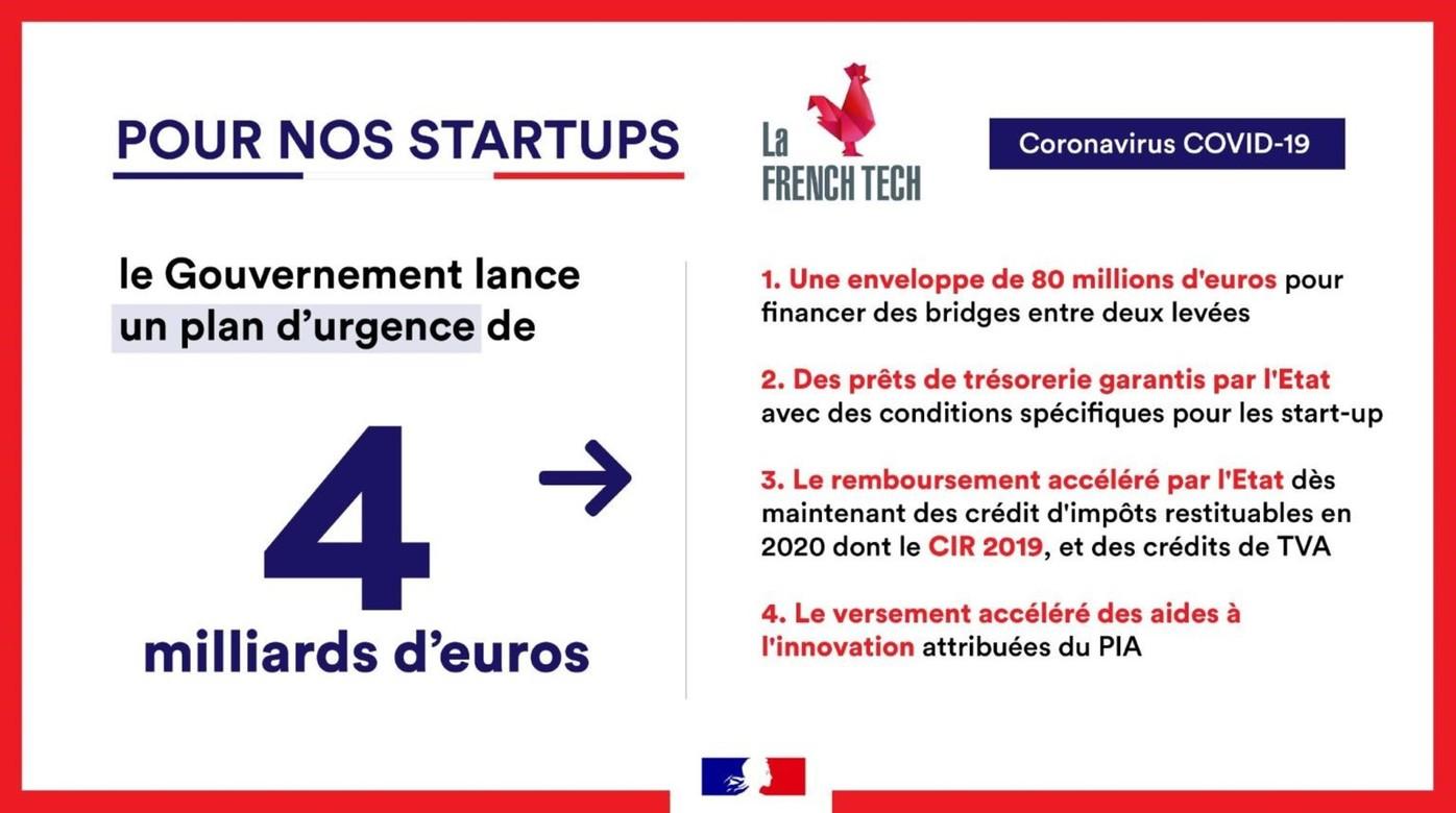 Plan d'urgence covid-19 de 4 milliards pour les start-ups.